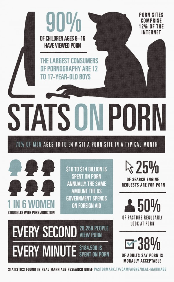 Marriage and porn statistics